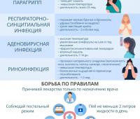 Острые распираторные инфекции