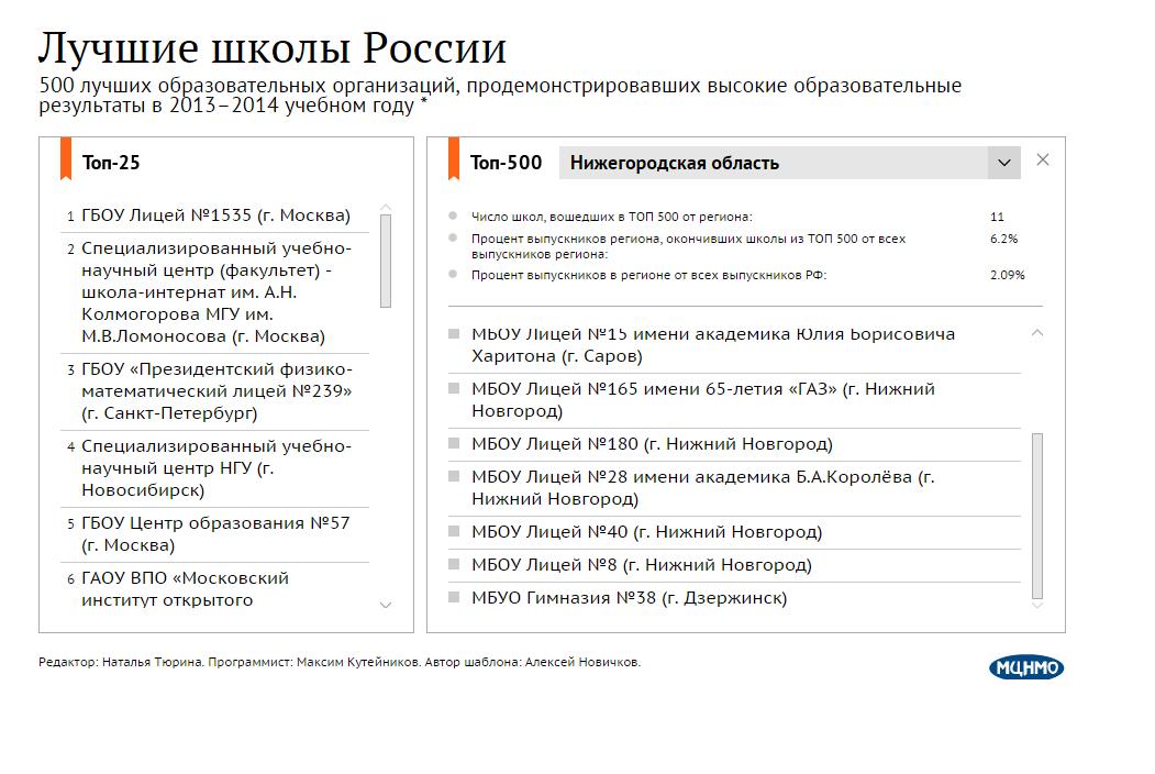 ТОП-500 в 2013-2014 учебном году